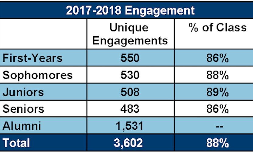 2017 18 OSPGD engagement grid for website sheet1