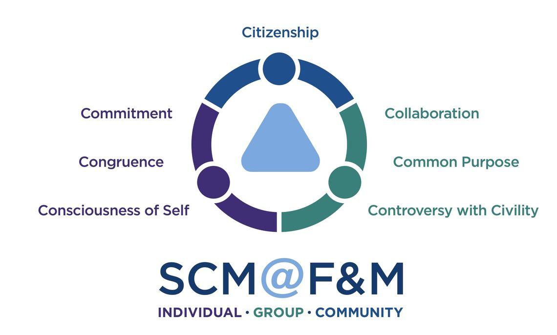 SCM Model