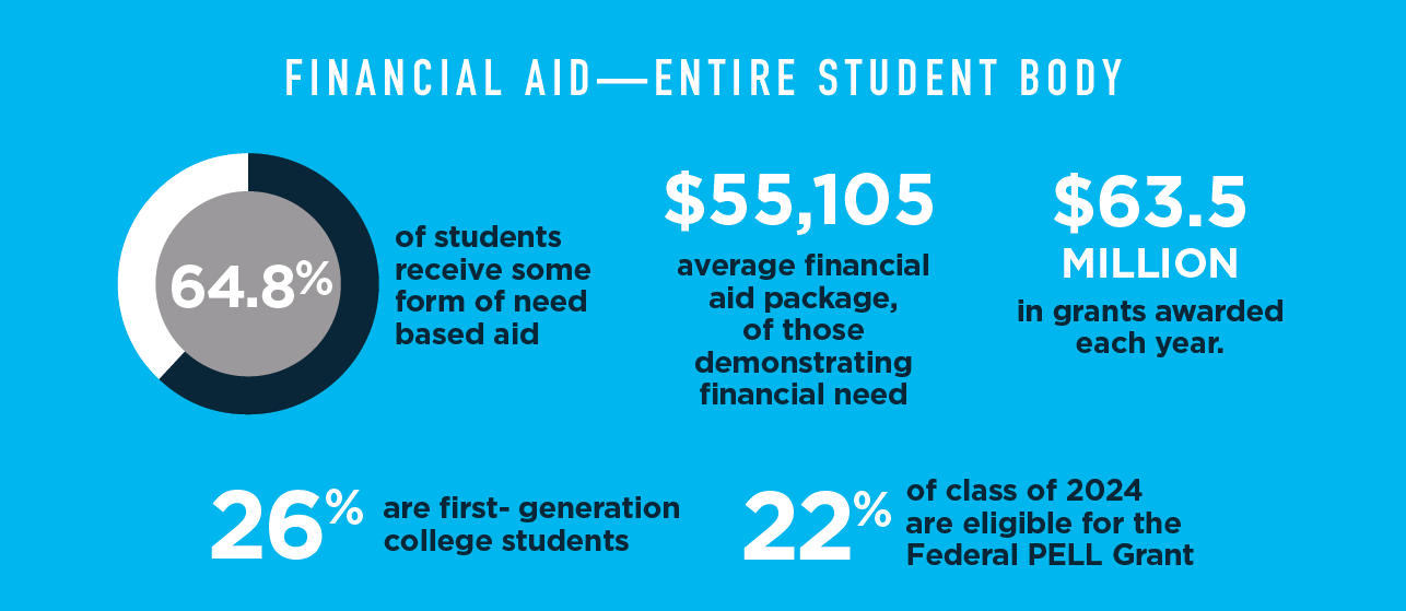 Financial aid statistics for 2020