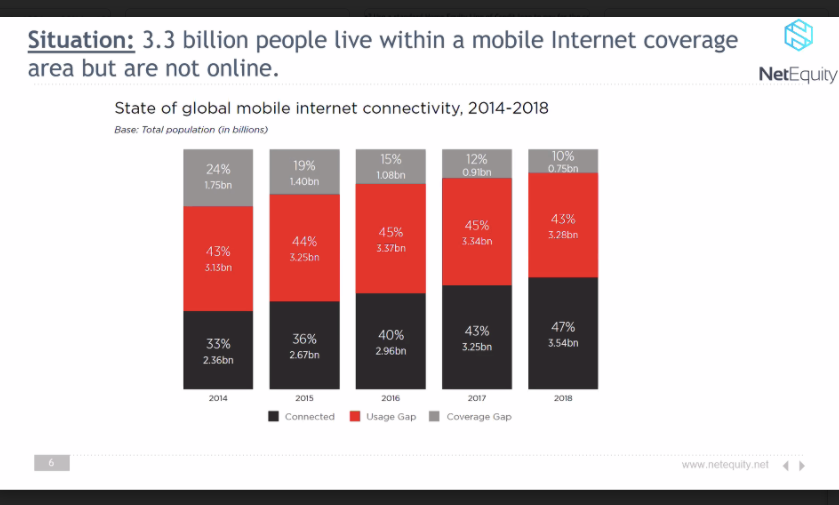 Globally, 3.3 million people live within a mobile internet coverage area but are not online.