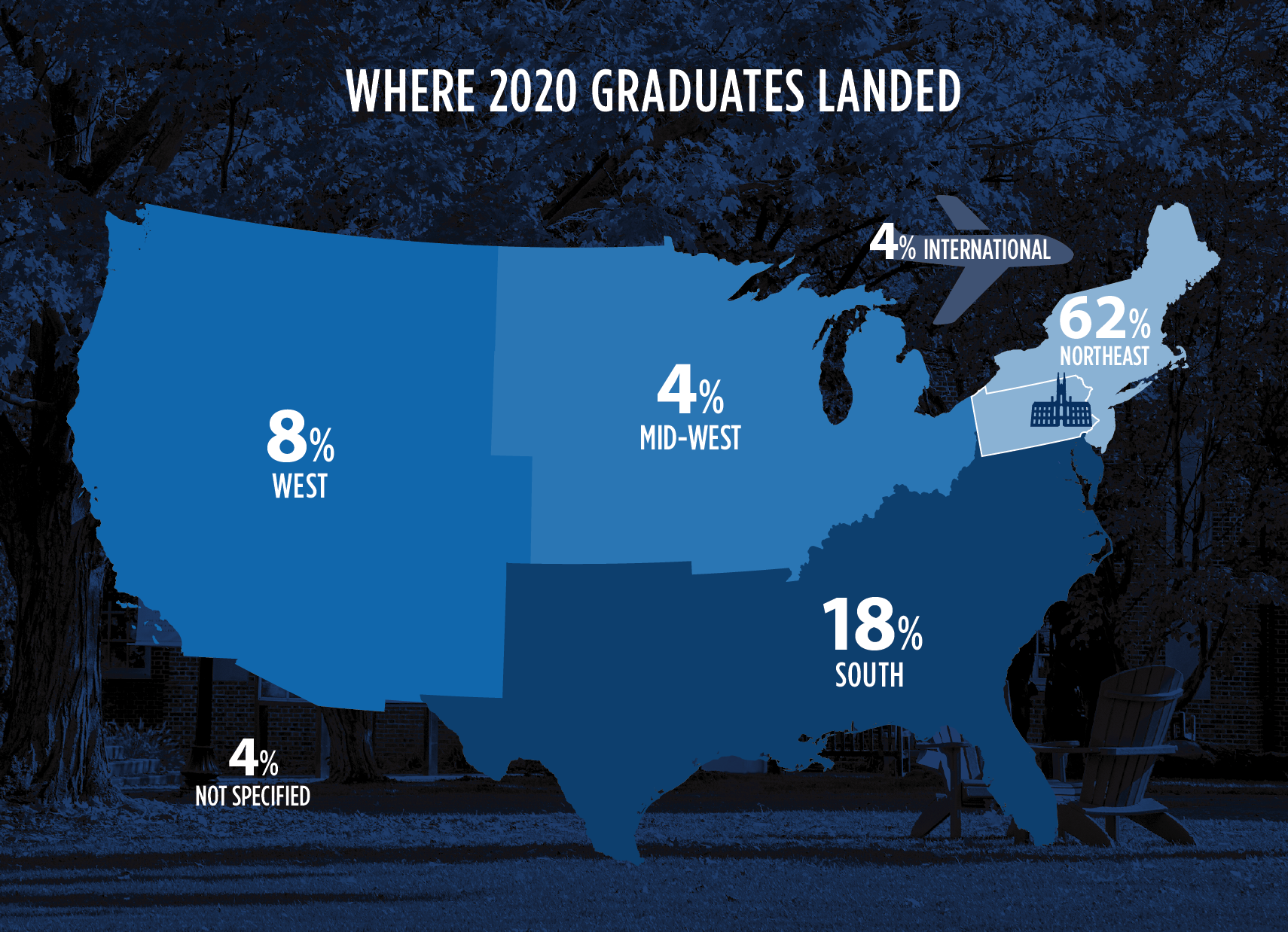 Map showing where members of F&M's class of 2020 have landed: 62% in northeast US, 8% in western US, 4% in the midwest, 18% in southeast US, and 4% international.