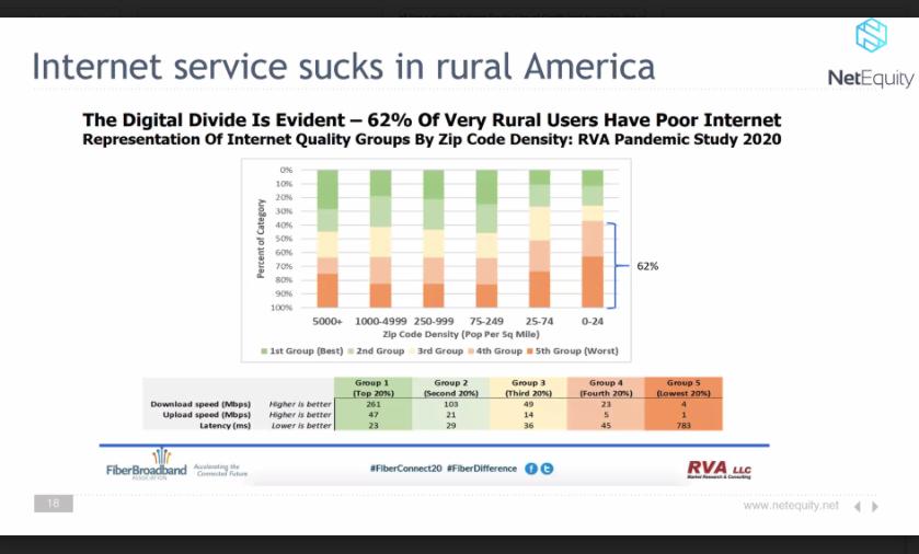 In rural America, 62% of users report poor internet service.