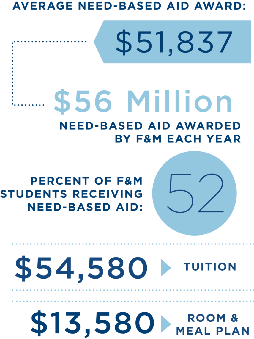 Franklin Marshall What You Need To Know About Financial Aid