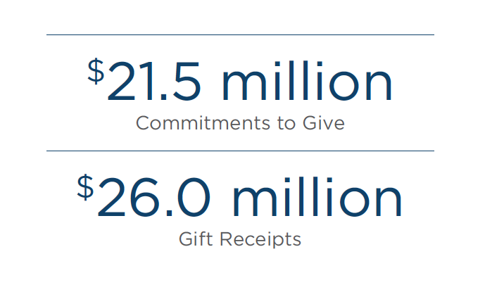 Graphic of data from the Annual Report of Giving FY18.