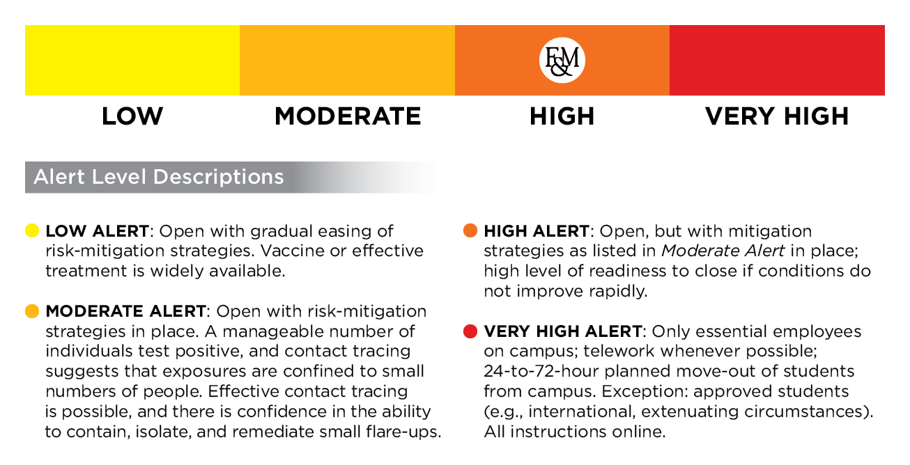 PORT High Alert, Alert Level Descriptions