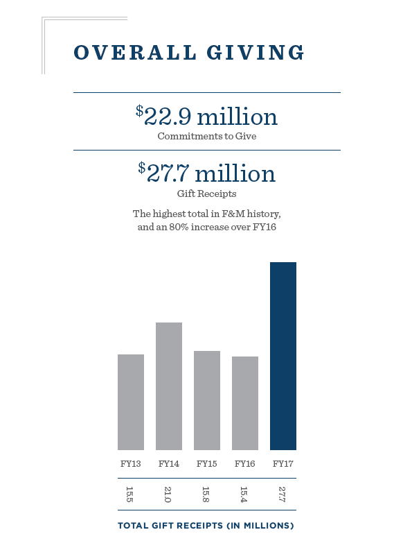 Data for the Annual Report of Giving 2016-17