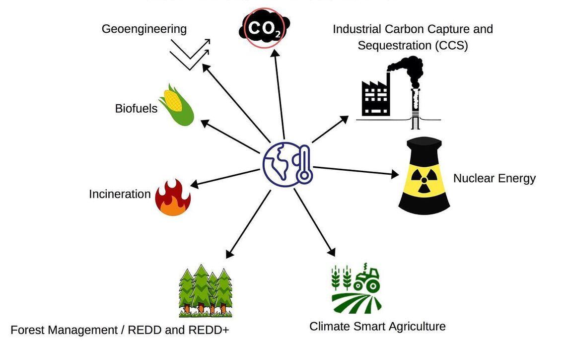 "The ""solutions"" to climate change (shown in image) often have adverse affects that do not follow the principles of environmental justice, according to the Just Transition Alliance."