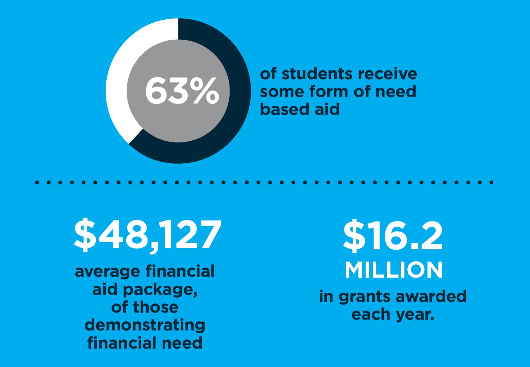 financial aid snapshot Class of 2025