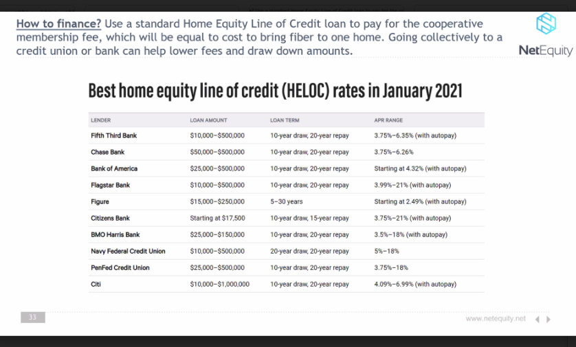 Shaheen discussed the possibility of using a home equity line of credit (HELOC) to help pay for a proposed fiber-optic network cooperative fee. In rural America, 85% of residents are homeowners.