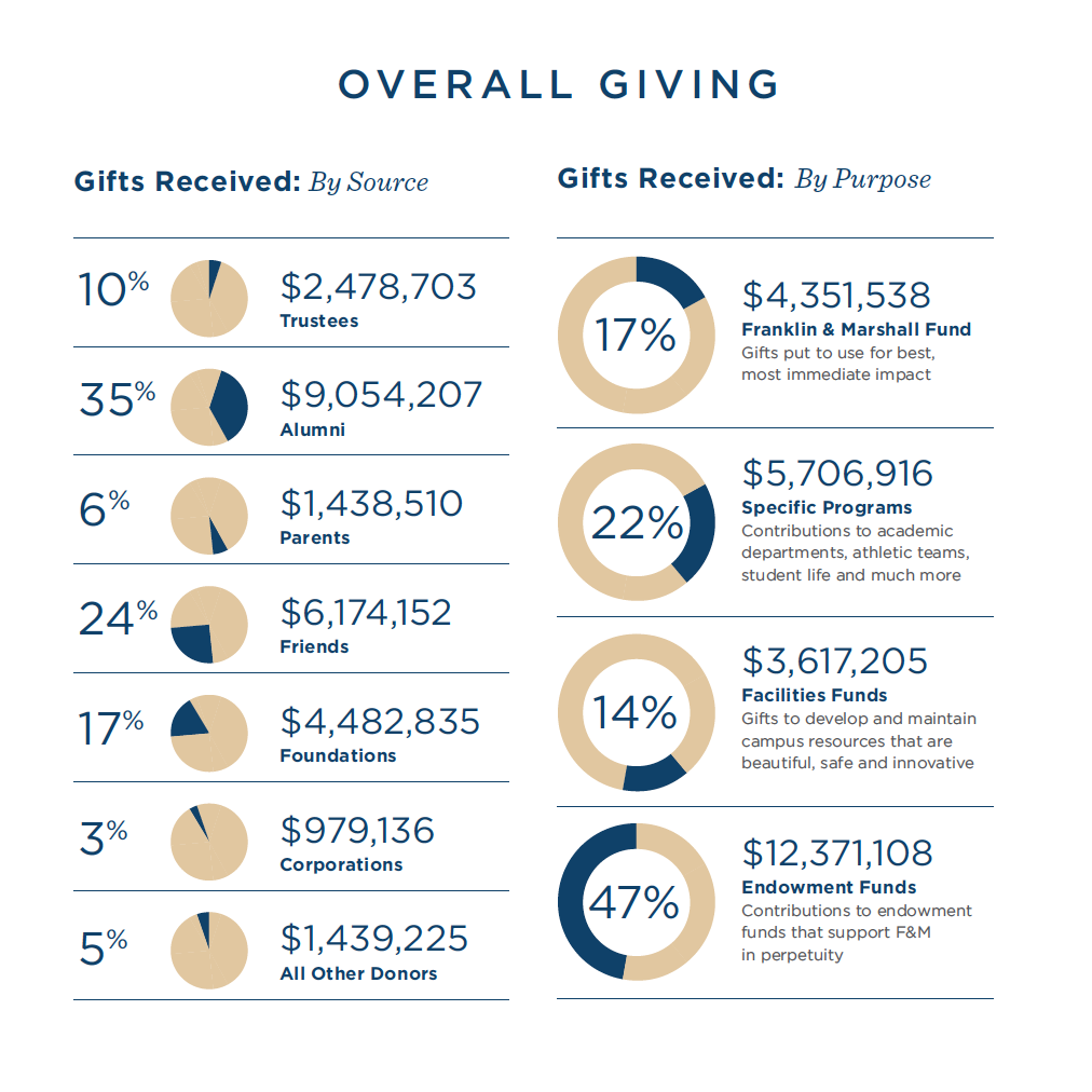 Graphic from the Annual Report of Giving FY18