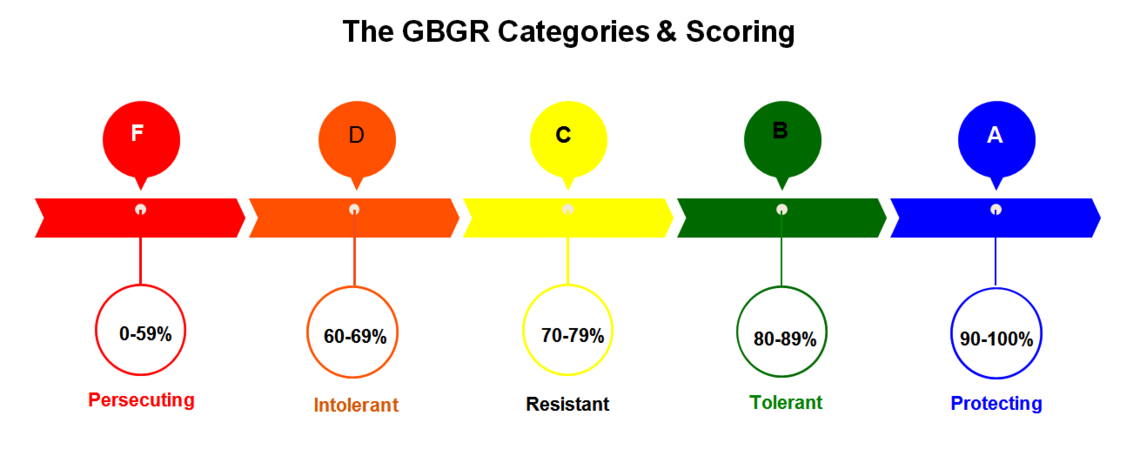 global barometer grade scheme