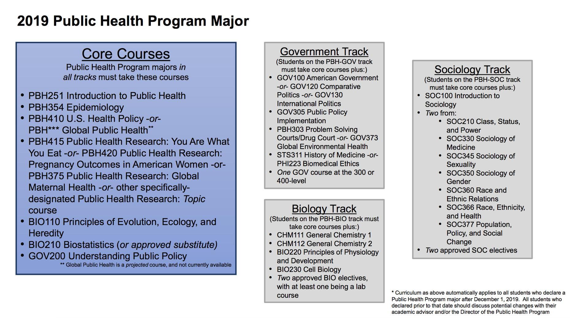 Public Health Program curriculum effective December 1, 2019