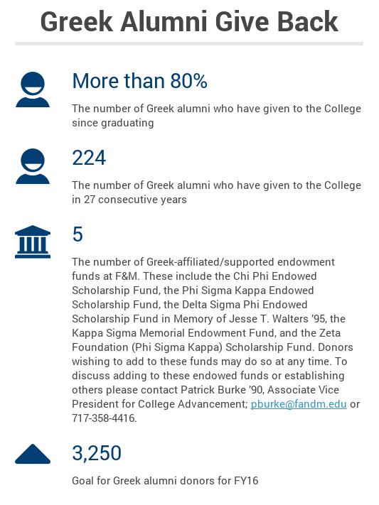 greek alumni give back updated
