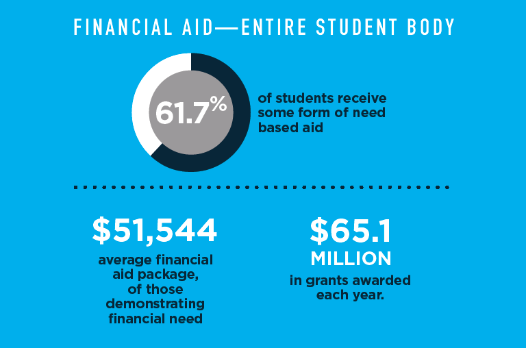 Class of 2023 Financial Aid Chart