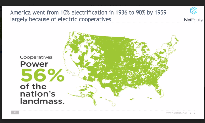 America went from 10% electrification in 1936 to 90% by 1959 largely because of electric cooperatives.