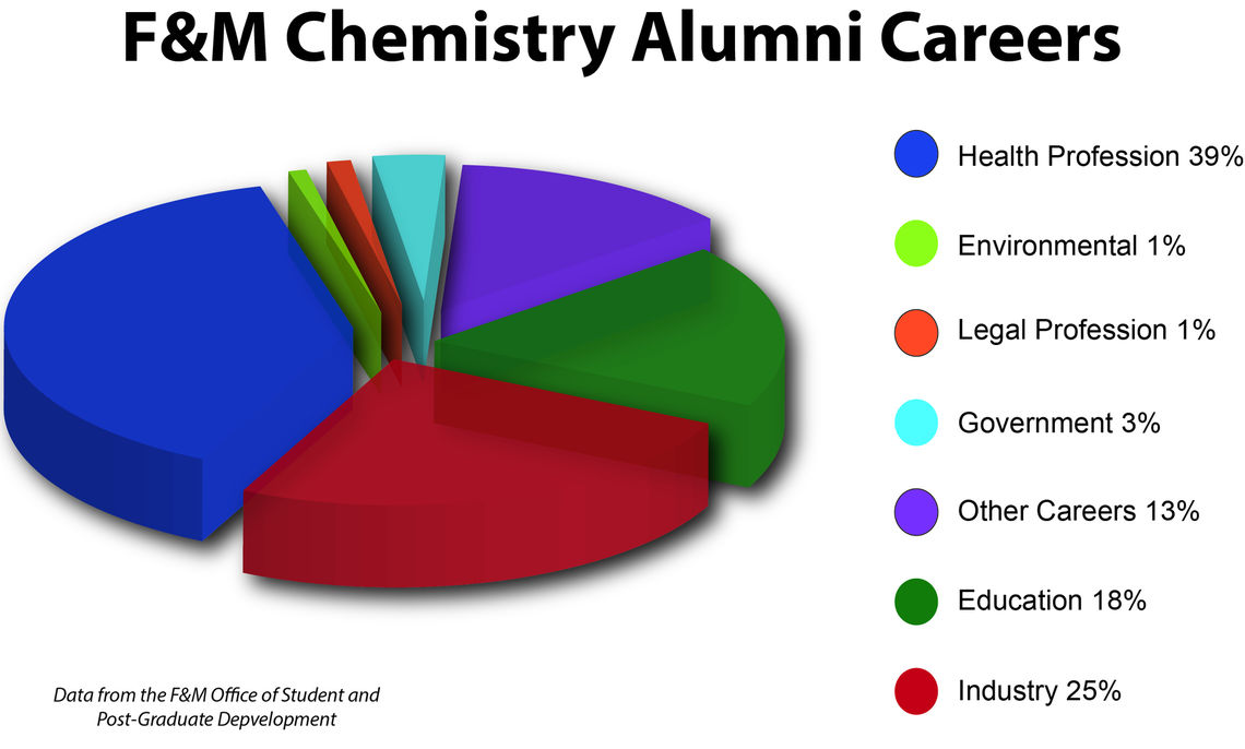 chemistry alumni employment