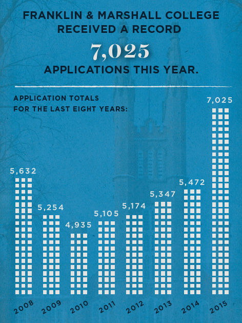 2015 application story graphic