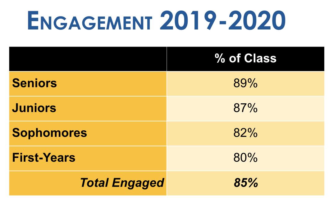 OSPGD student engagement data
