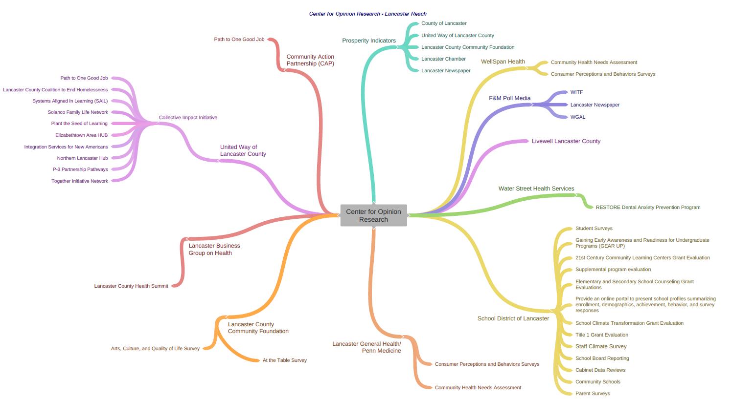 COR flow chart lancaster