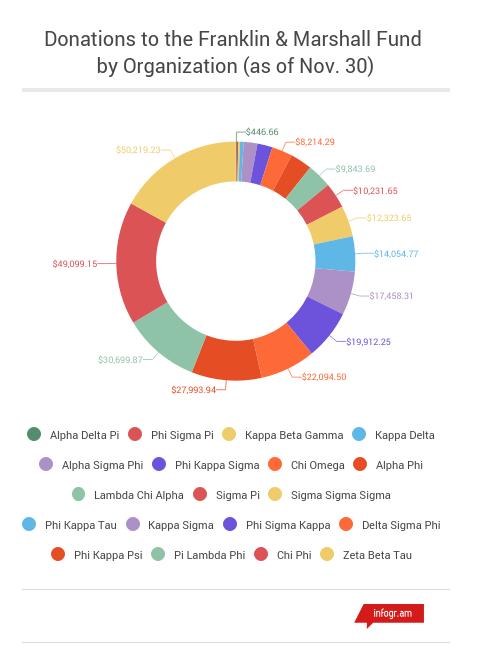 greek fundraising donut chart