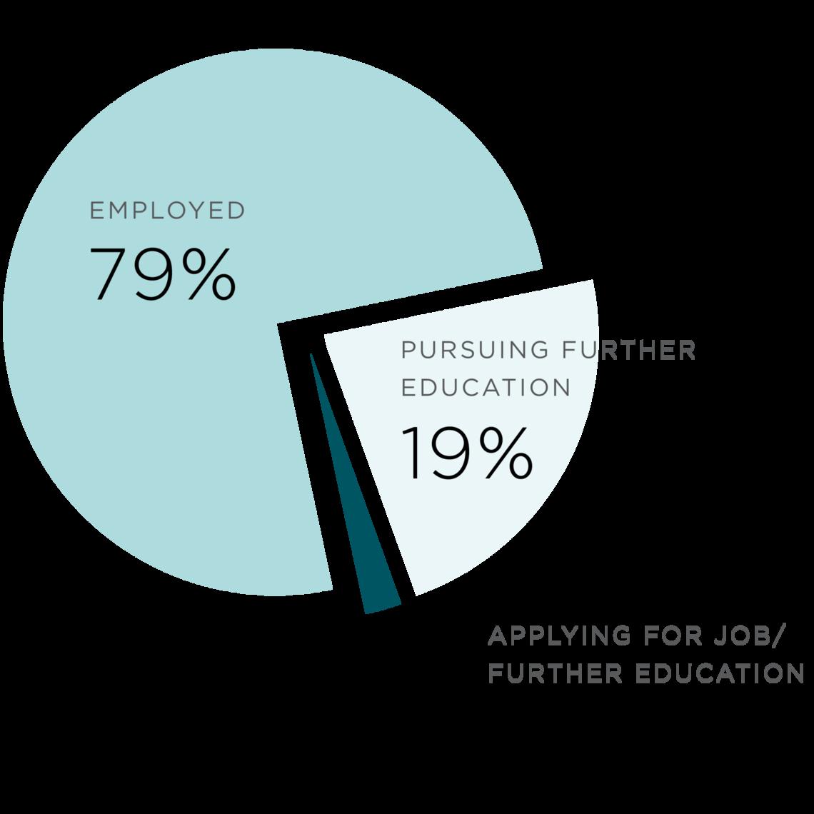 2016 ospgd employment chart