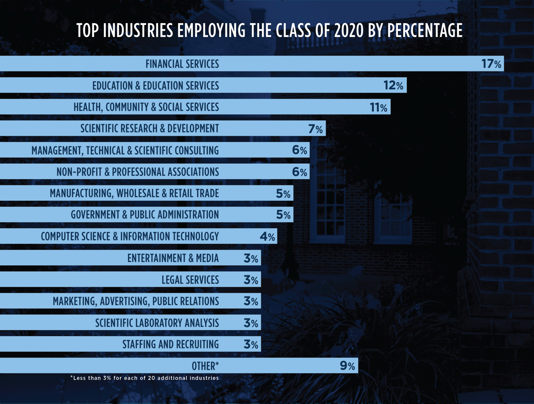 Top industries employing members of F&M's Class of 2020