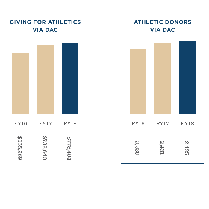 Graphic from the Annual Report of Giving FY18.