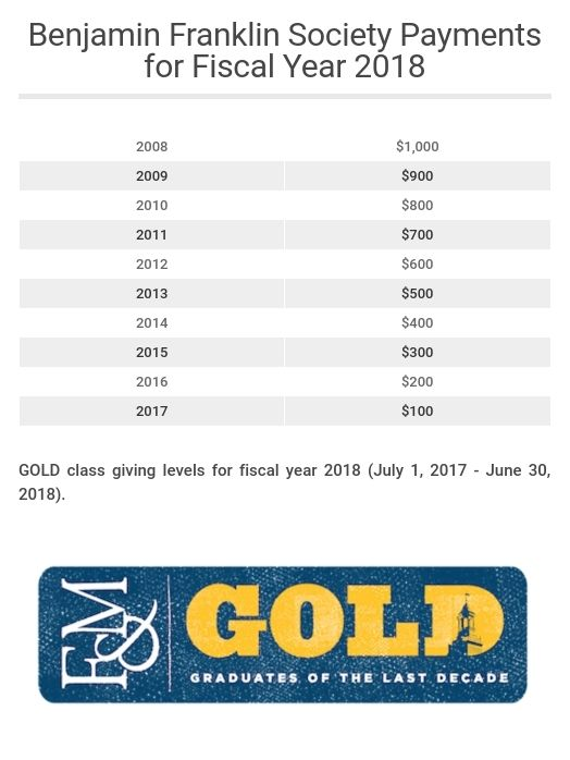 BFS giving payments for GOLD FY18
