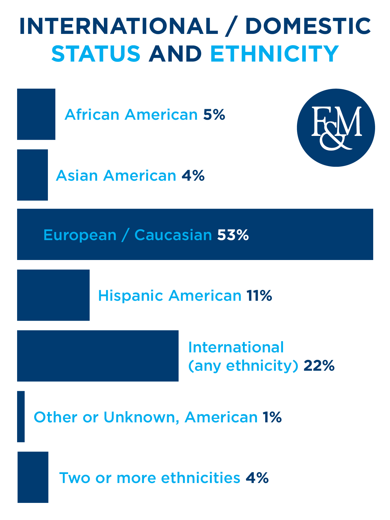 Class of 2023 breakdown by ethnicity (reported)
