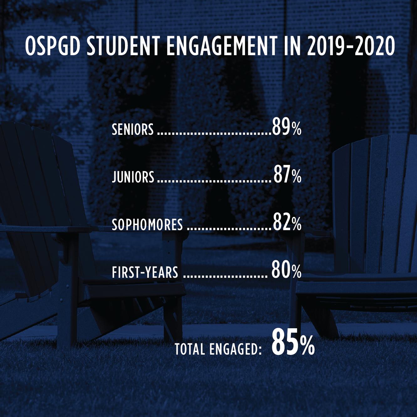 engagement with OSPGD