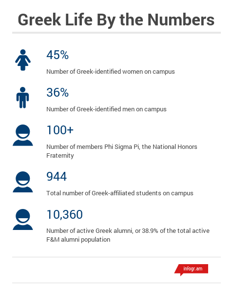 greek life by the numbers updated