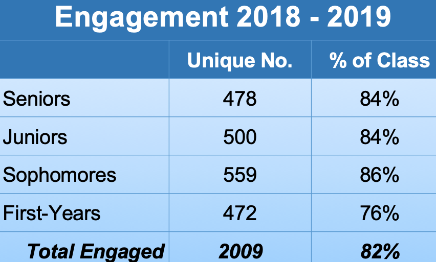 Engagement of unique students