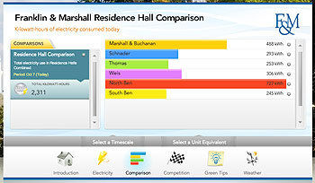 """Franklin & Marshall's """"Building Dashboard"""" allows students to compare energy-consumption rates among residence halls. The dashboard provides an instant comparison among buildings, and between live and historical data."""